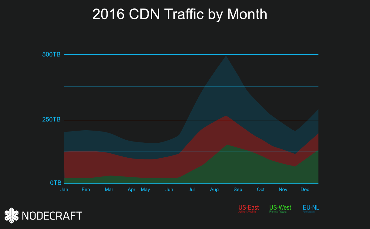 2016 NodeCDN Traffic by Month