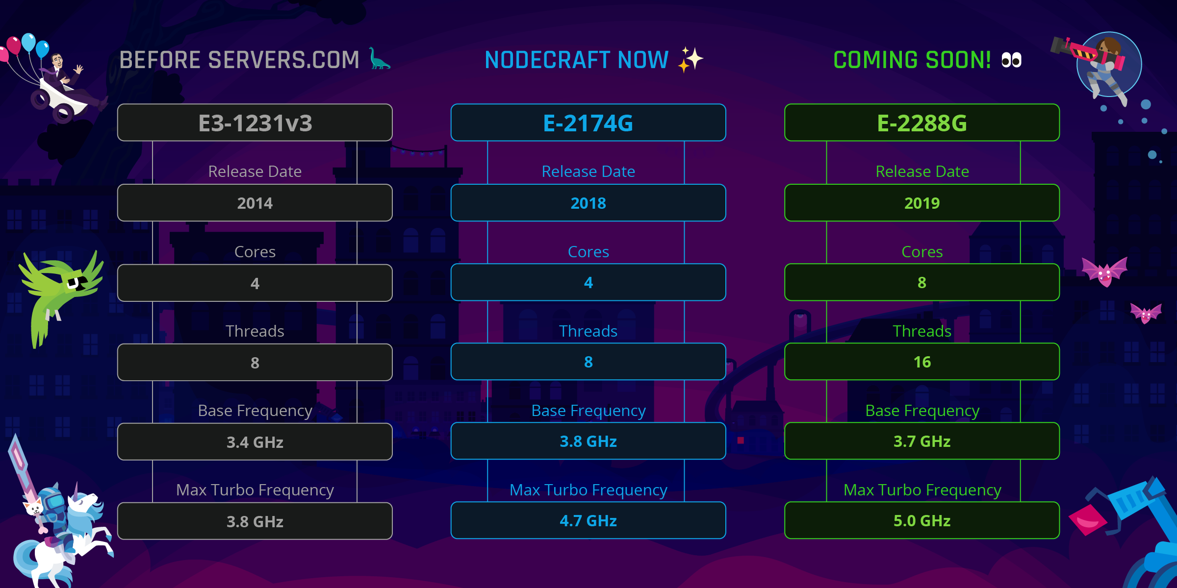 Chart comparing Nodecraft.com server specifications in the past, present, and future. Always increasing in performance.
