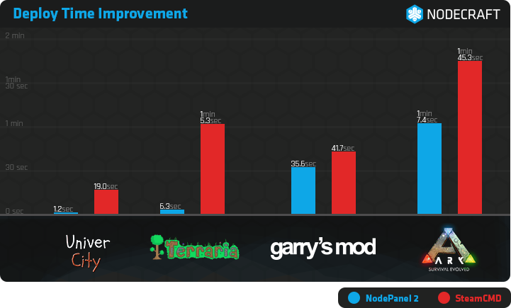Bar graph showing deploy time improvements for UniverCity, Terraria, Garry's Mod, and ARK: Survival Evolved game servers.